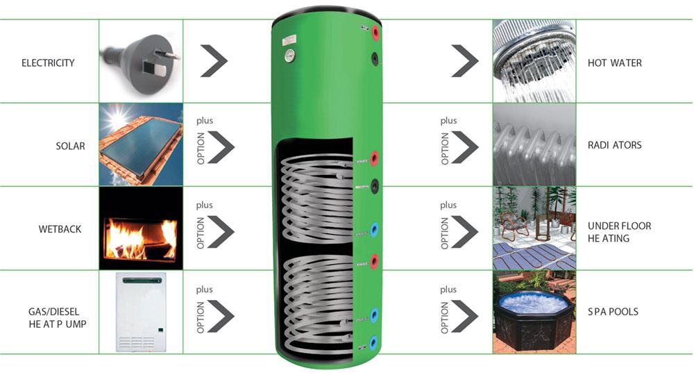 Cylinder options
